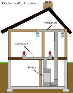 diagram of how air ductwork operates within a East Greenbush home